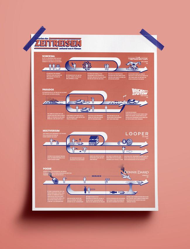 Infografik Zeitreisen